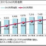 日本はツイッターとラインどっちが多い?